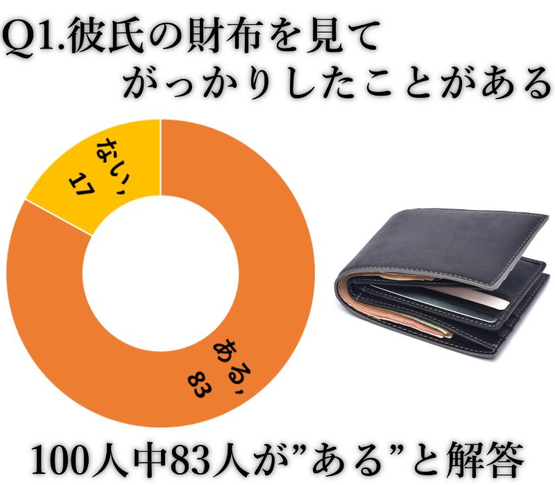 kれ氏 財布 がっかり グラフ