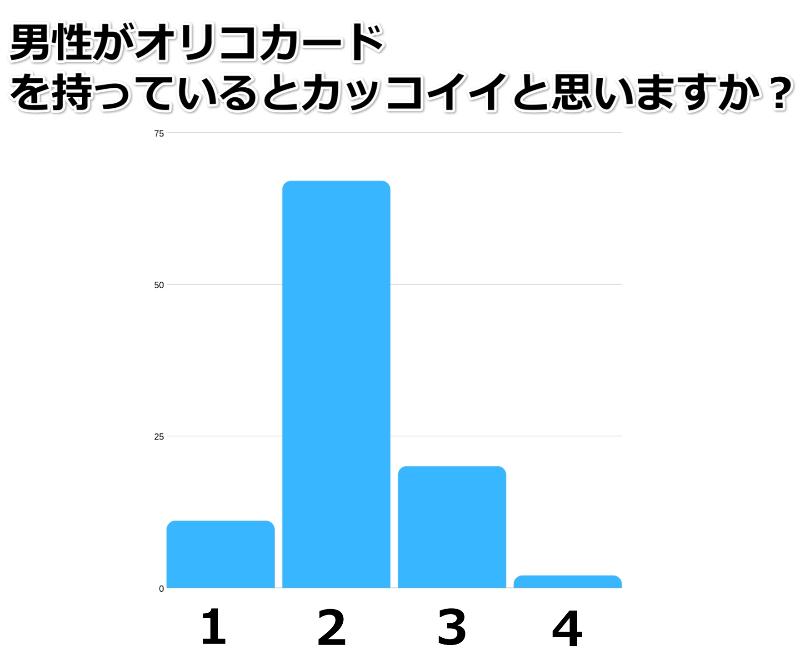 オリコカード イメージ グラフ