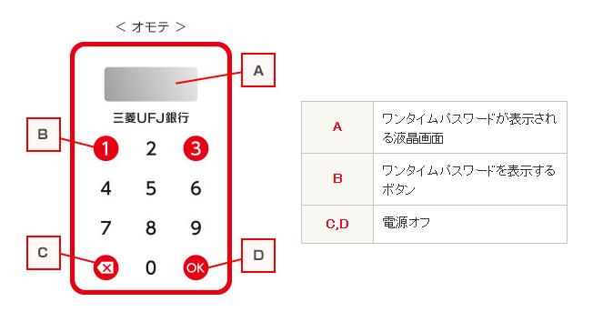クレジットカード ワンタイムパスワード キャッチ画像③